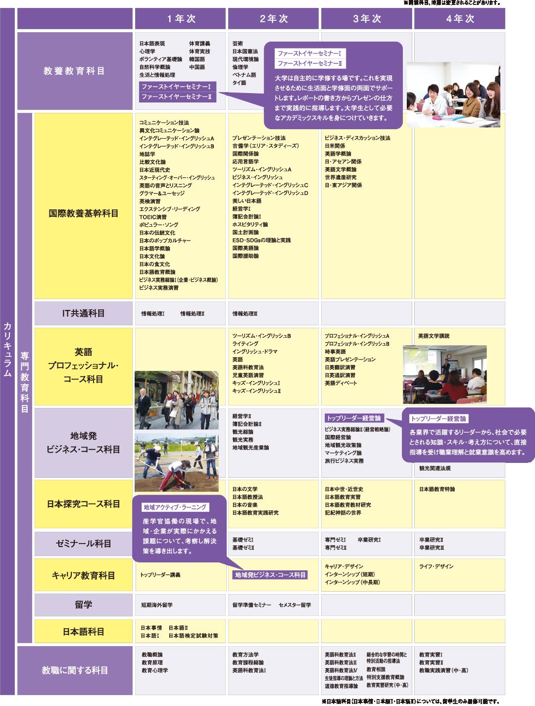 国際教養学部国際教養学科のカリキュラム